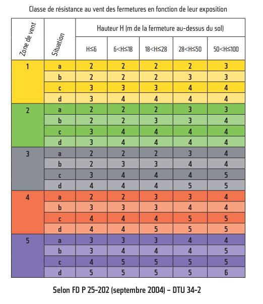La classification des zones ventées en France
